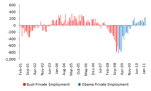 Bush vs. Obama: Total Private Sector Employment (3/3)