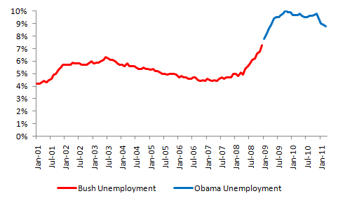 Bush vs. Obama: Total Private Sector Employment (2/3)