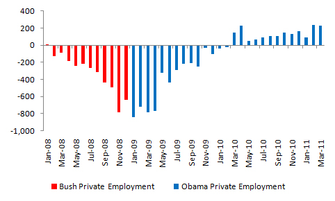Bush vs. Obama: Total Private Sector Employment (1/3)