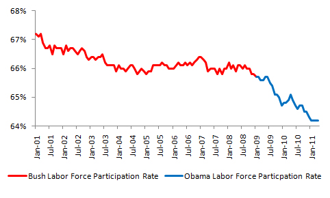 Bush vs. Obama: Unemployment (3/4)