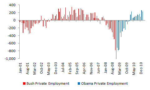 Bush vs. Obama: Unemployment (4/4)