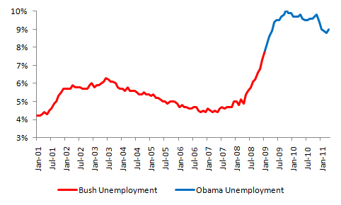 Bush vs. Obama: Unemployment (2/4)
