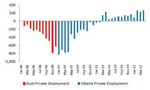 Bush vs. Obama: Unemployment (1/4)