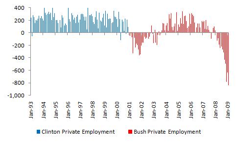 Bush vs. Clinton: Unemployment (1/2)