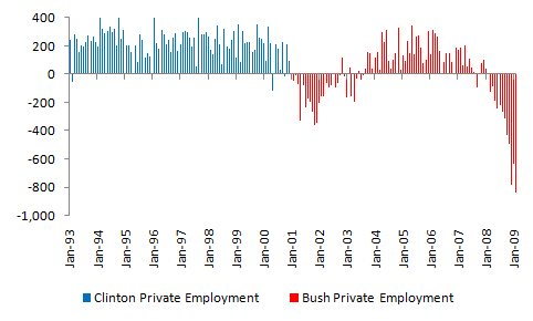bush-vs-clinton-private-employment.jpg?w=640