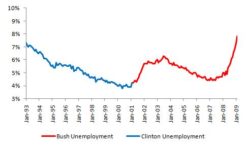 Bush vs. Clinton: Unemployment (2/2)