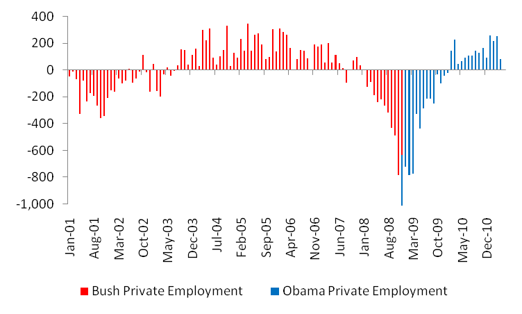 Bush vs. Obama: Unemployment (May 2011 Jobs Data) (4/4)