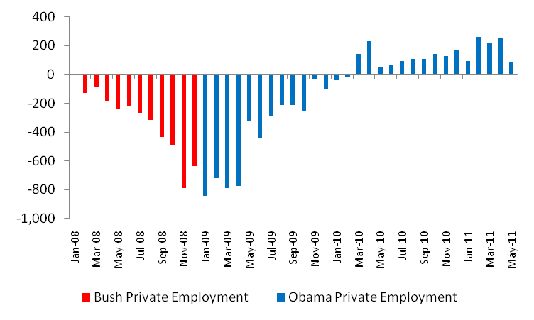 Bush vs. Obama: Unemployment (May 2011 Jobs Data) (1/4)