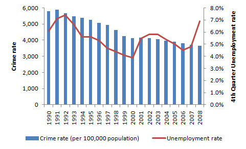is there a relationship between unemployment and crime