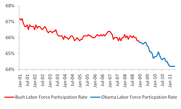 Bush vs. Obama: Unemployment (May 2011 Jobs Data) (3/4)