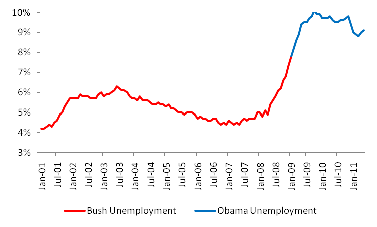Bush vs. Obama: Unemployment (May 2011 Jobs Data) (2/4)