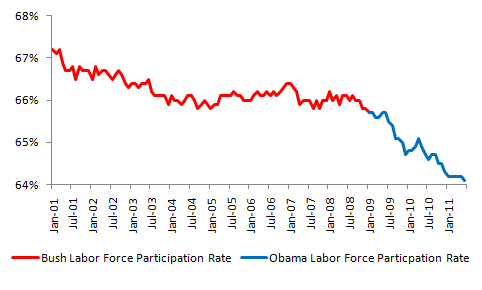 Bush vs. Obama: Unemployment (July 2011 Jobs Data) (3/4)