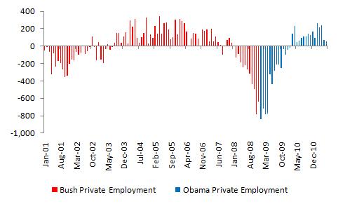Bush vs. Obama: Unemployment (June 2011 Jobs Data) (4/4)