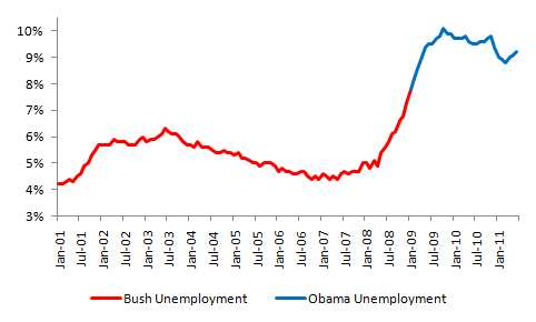 Bush vs. Obama: Unemployment (July 2011 Jobs Data) (2/4)