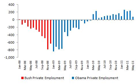 Bush vs. Obama: Unemployment (June 2011 Jobs Data) (1/4)
