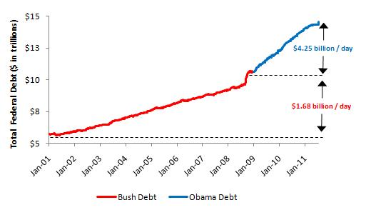 Bush vs. Obama: Federal Debt