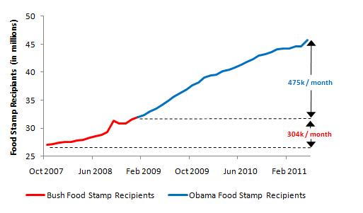 foodstamps obama bush
