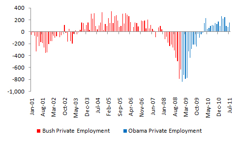 Bush vs. Obama: Unemployment (July 2011 Jobs Data) (4/4)