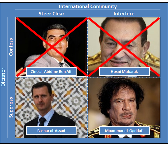 Game Theory for Middle Eastern Dictators | Reflections of a ...