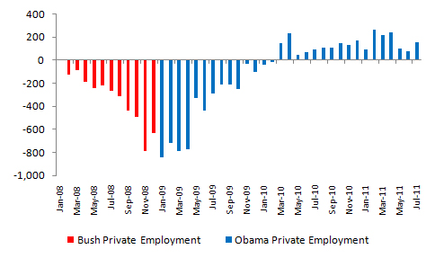Bush vs. Obama: Unemployment (July 2011 Jobs Data) (1/4)
