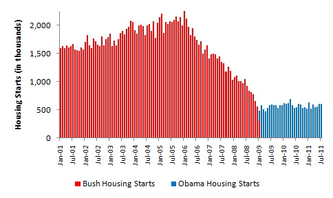 bush-vs-obama-housing-starts-july-20111.jpg