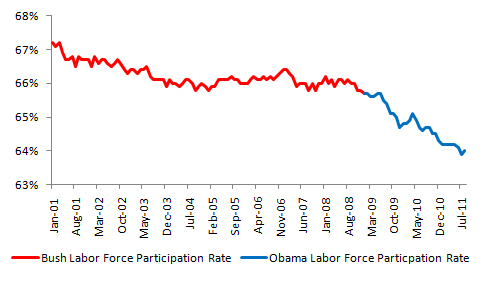 Bush vs. Obama: Unemployment (August 2011 Jobs Data) (3/4)