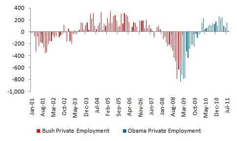 Bush vs. Obama: Unemployment (August 2011 Jobs Data) (4/4)