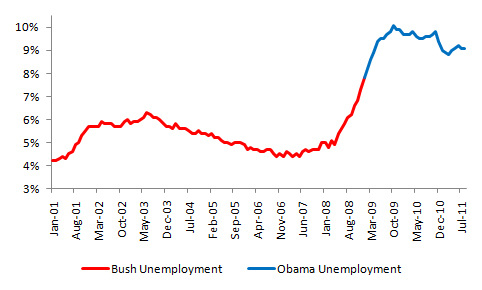 Bush vs. Obama: Unemployment (August 2011 Jobs Data) (2/4)