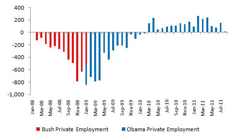 Bush vs. Obama: Unemployment (August 2011 Jobs Data) (1/4)