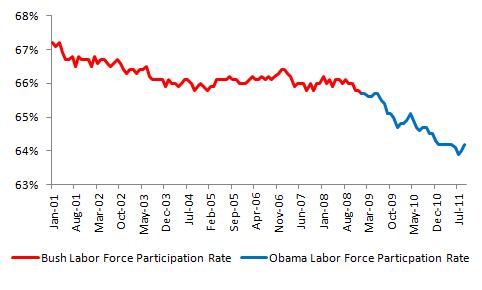 Bush vs. Obama: Unemployment (September 2011 Jobs Data) (3/4)