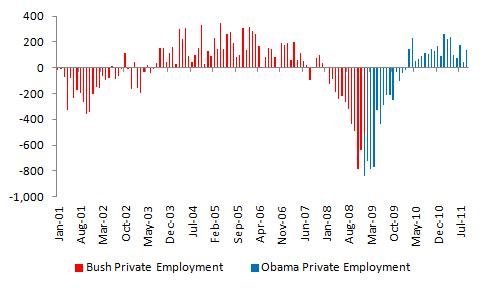 Bush vs. Obama: Unemployment (September 2011 Jobs Data) (4/4)