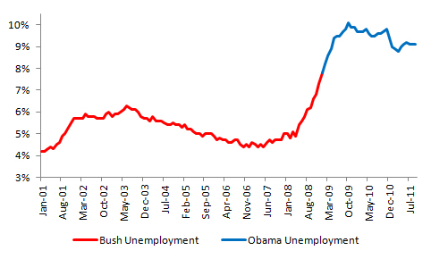 Bush vs. Obama: Unemployment (September 2011 Jobs Data) (2/4)