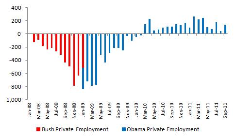 Bush vs. Obama: Unemployment (September 2011 Jobs Data) (1/4)