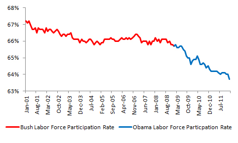 Bush vs. Obama: Unemployment (January 2012 Jobs Data) (3/4)