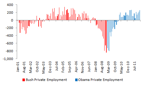 Bush vs. Obama: Unemployment (January 2012 Jobs Data) (4/4)