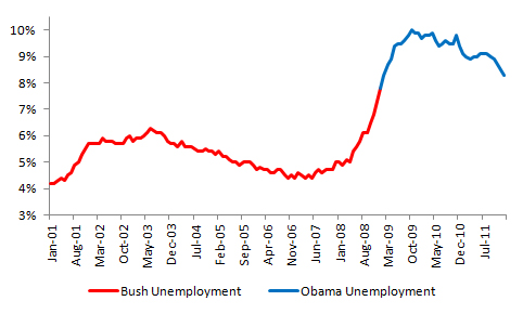 Bush vs. Obama: Unemployment (January 2012 Jobs Data) (2/4)
