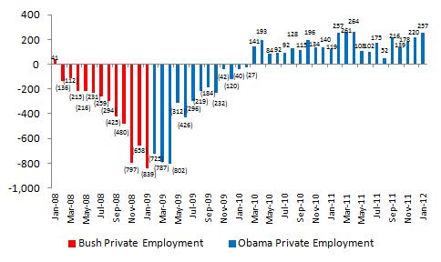 Spending Under Bush Vs. Obama