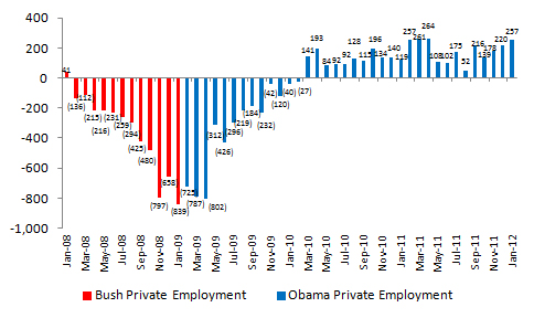 Bush vs. Obama: Unemployment (January 2012 Jobs Data) (1/4)