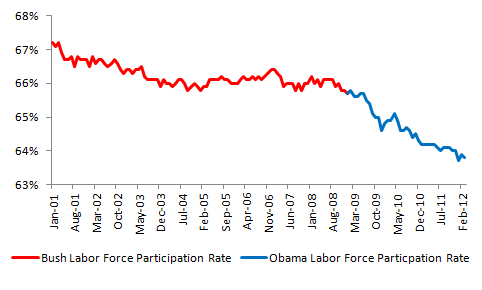 Bush vs. Obama: Unemployment (March 2012 Jobs Data) (3/4)