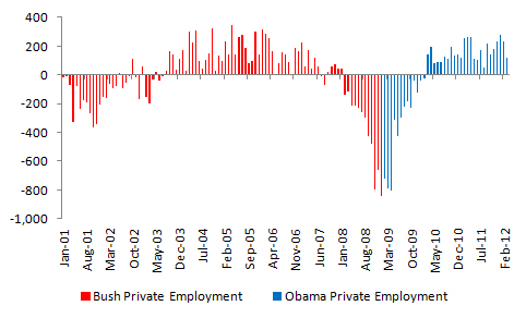 Bush vs. Obama: Unemployment (March 2012 Jobs Data) (4/4)