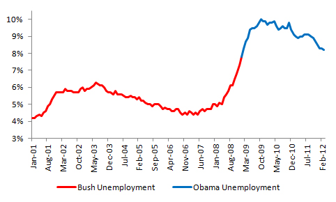 Bush vs. Obama: Unemployment (March 2012 Jobs Data) (2/4)