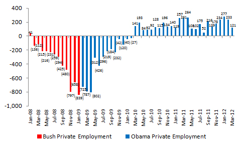 Bush vs. Obama: Unemployment (March 2012 Jobs Data) (1/4)