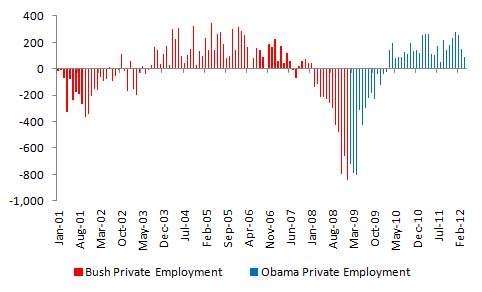 Bush vs. Obama: Unemployment (May 2012 Jobs Data) (4/4)