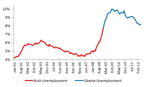 Bush vs. Obama: Unemployment (May 2012 Jobs Data) (2/4)
