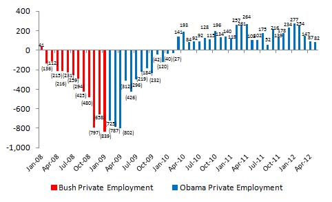 Private Sector Jobs Growth Under Obama