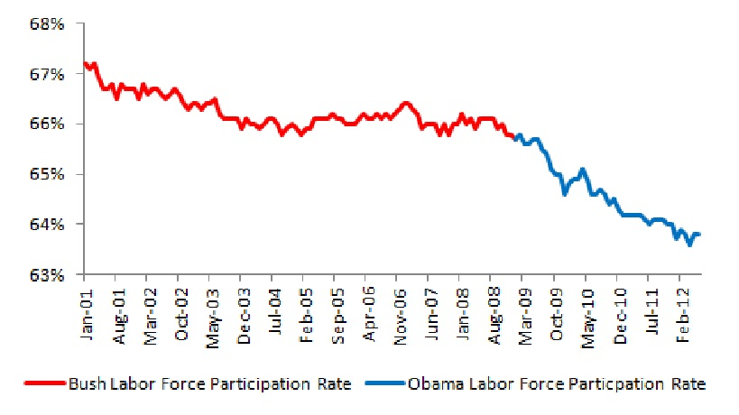 Bush vs. Obama: Unemployment (June 2012 Jobs Data) (3/4)
