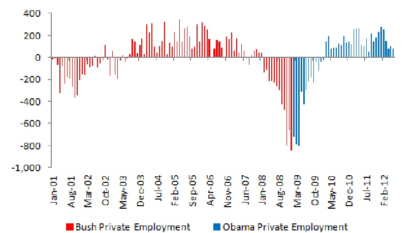Bush vs. Obama: Unemployment (June 2012 Jobs Data) (4/4)