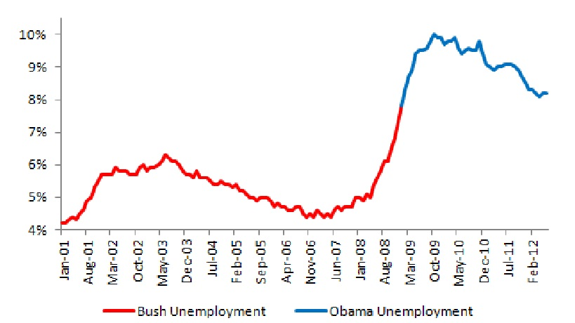 Bush vs. Obama: Unemployment (June 2012 Jobs Data) (2/4)