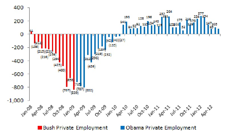 Bush vs. Obama: Unemployment (June 2012 Jobs Data) (1/4)
