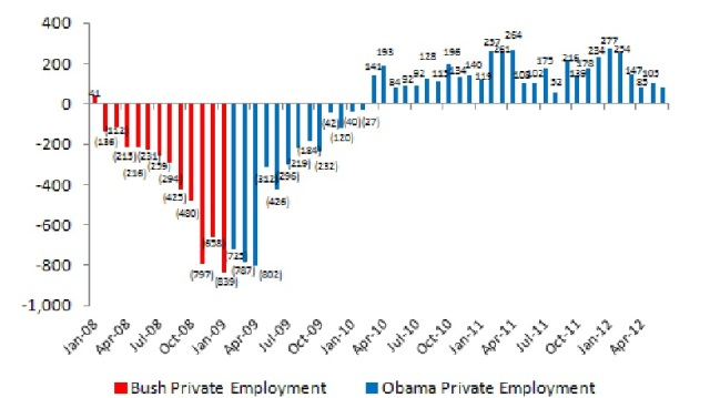 liberal-total-private-jobs-worldview-june-2012-data1.jpg?w=640&h=359